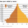 Habitantes por edad y sexo